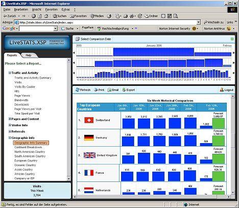 Livestatistik Ihrer Domain bei der BBoxBBS